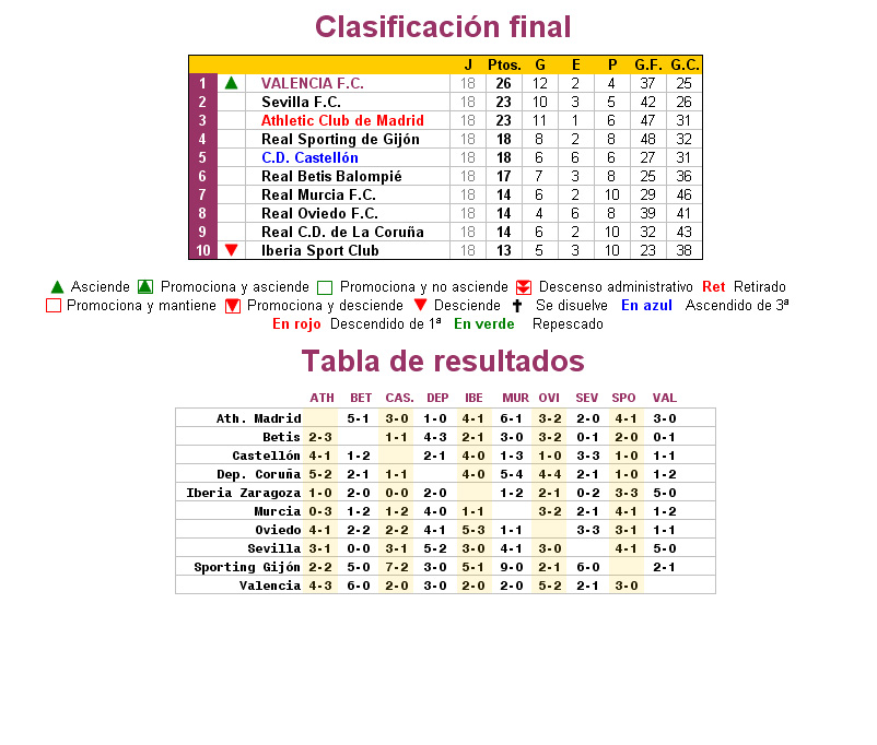 calidad de marca conseguir baratas seleccione para genuino Clasificación Segunda División A 1930/31 :: La Futbolteca ...