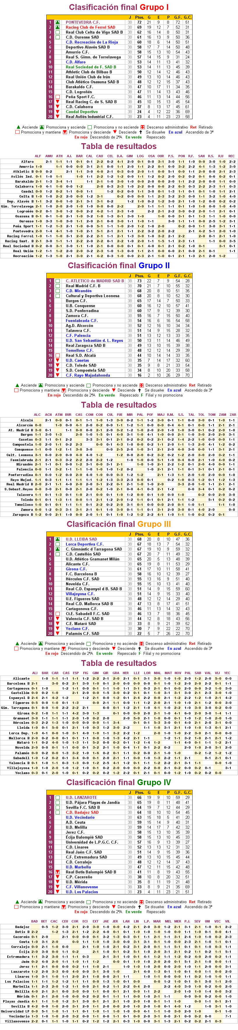 Beautiful Clasificación Grupo Cuarto Segunda B Photos - Casas: Ideas ...