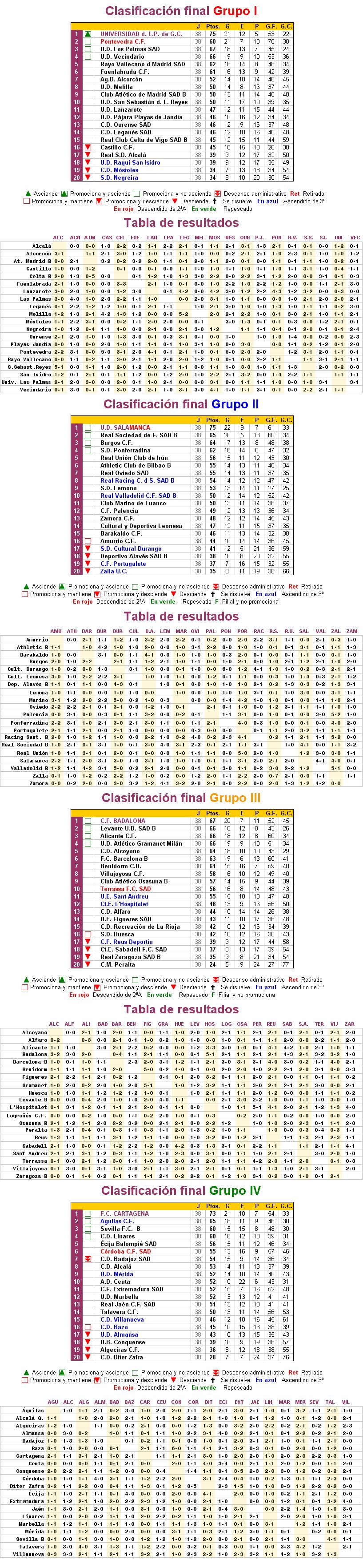 Clasificación Segunda División B 2005/06 :: La Futbolteca ...