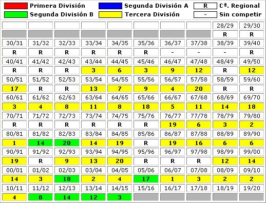 clasificaciones finales CF Reus Deportiu