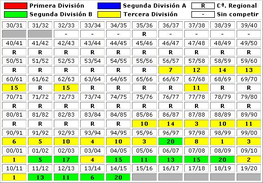 clasificaciones finales Club Marino Luanco