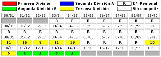 clasificaciones finales Huracan Valencia CF