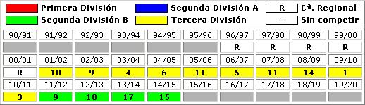 clasificaciones finales La Roda CF