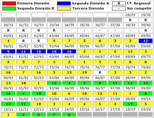 clasificaciones finales Real Balompedica Linense