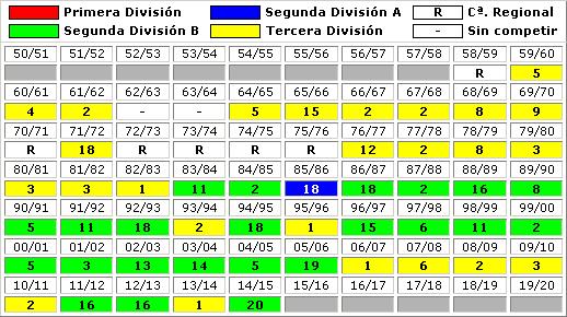 clasificaciones finales Real Zaragoza B