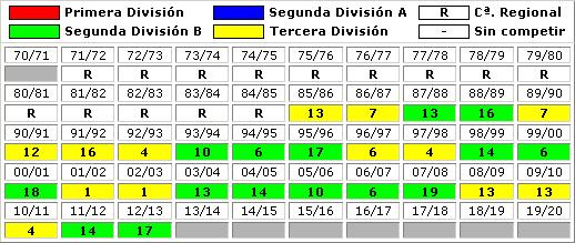 clasificaciones finales UD San Sebastian Los Reyes
