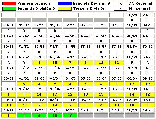 clasificaciones finales SD Amorebieta