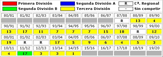 clasificaciones finales Arandina CF