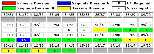 clasificaciones finales Burgos CF