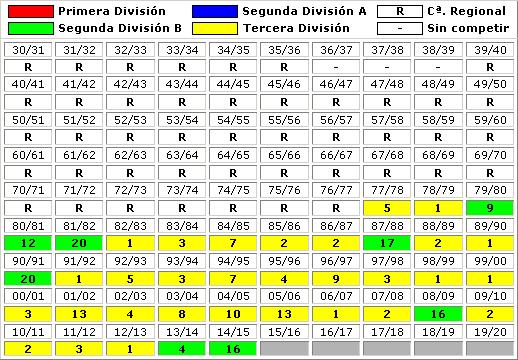 clasificaciones finales Las Palmas Atletico