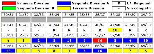 clasificaciones finales CD Condal Barcelona