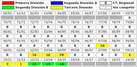 clasificaciones finales Arroyo CP