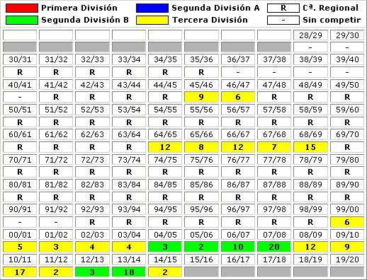 clasificaciones finales Atletico Levante UD