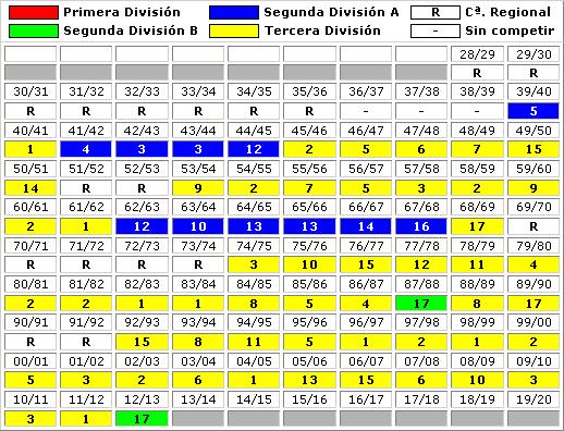 clasificaciones finales CE Constancia Inca
