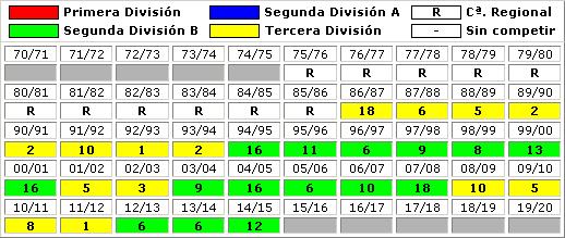 clasificaciones finales CF Fuenlabrada