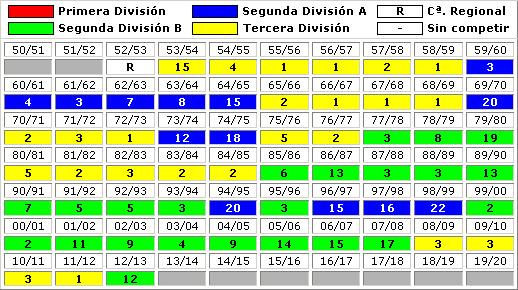 clasificaciones finales CD Ourense