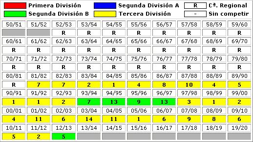 clasificaciones finales Real Madrid CF C