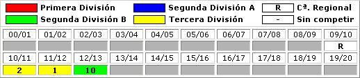 clasificaciones finales SD Logrones
