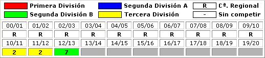 clasificaciones finales San Fernando CD