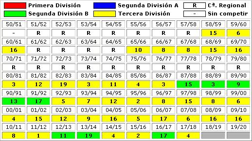 clasificaciones finales Atletico Sanluqueno CF