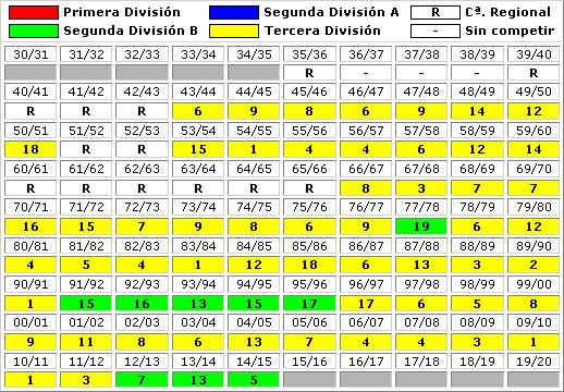 clasificaciones finales CD Tudelano