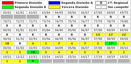 clasificaciones finales SD Noja