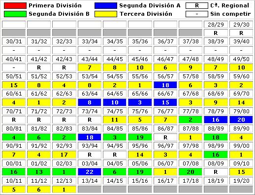 clasificaciones finales Algeciras CF