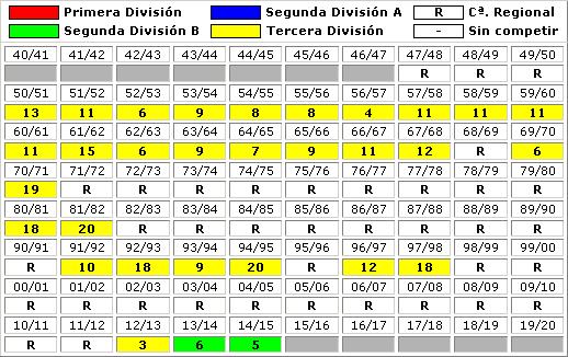 clasificaciones finales Granada CF B