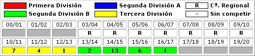 clasificaciones finales Lorca FC