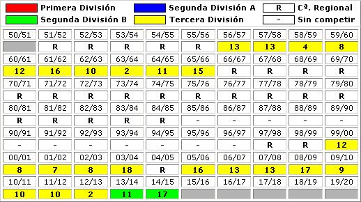 clasificaciones finales Cordoba CF B