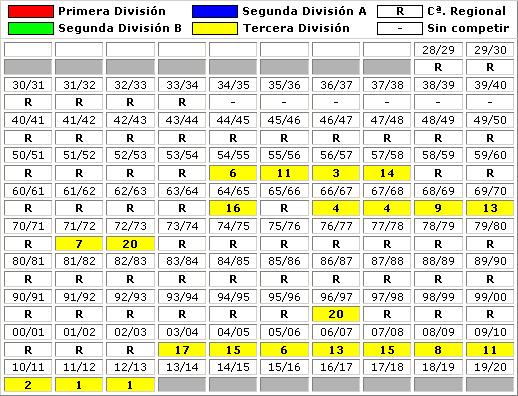 clasificaciones finales CD Laudio FSR