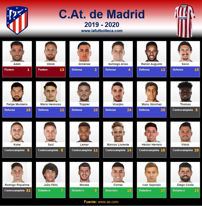Plantilla Club Atlético de Madrid 2019-2020