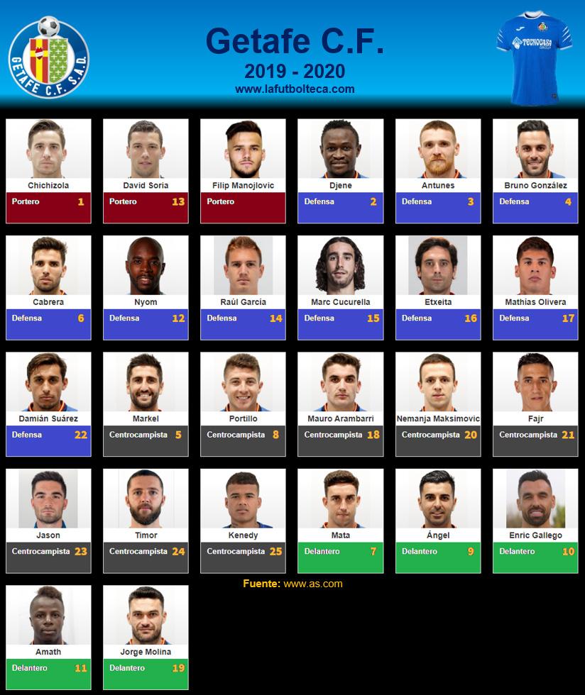 Plantilla Getafe CF 2019-2020