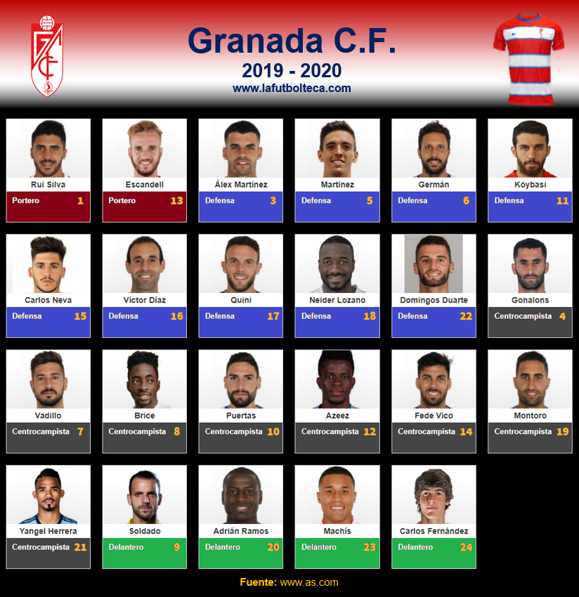 Plantilla Granada CF 2019-2020