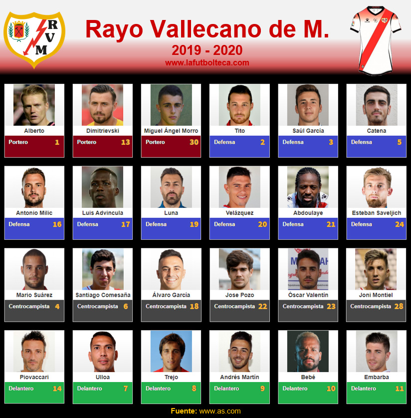 Plantilla Rayo Vallecano de Madrid 2019-2020