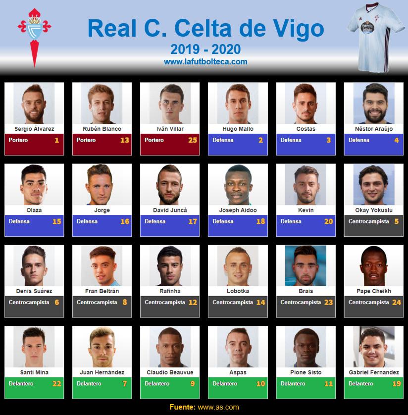 Plantilla RC Celta de Vigo 2019-2020