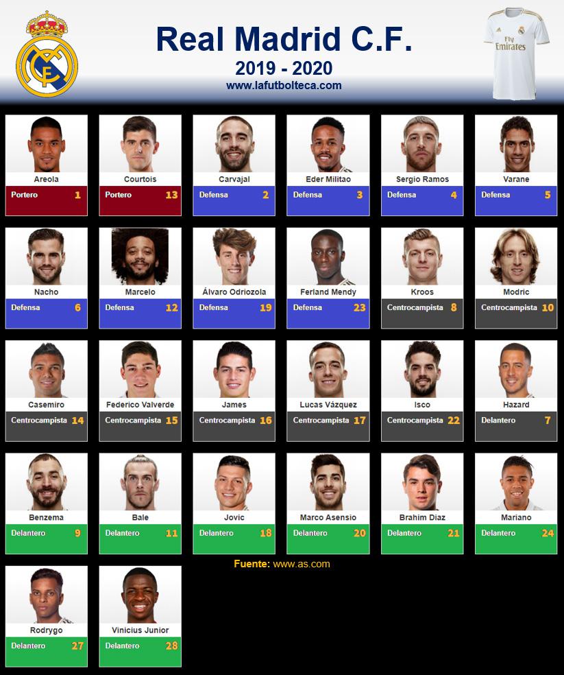 Plantilla Real Madrid CF 2019-2020