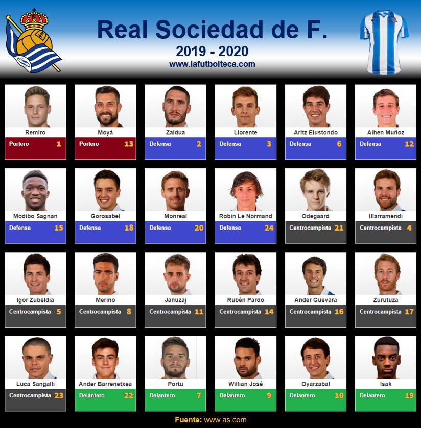 Plantilla Real Sociedad de Fútbol 2019-2020