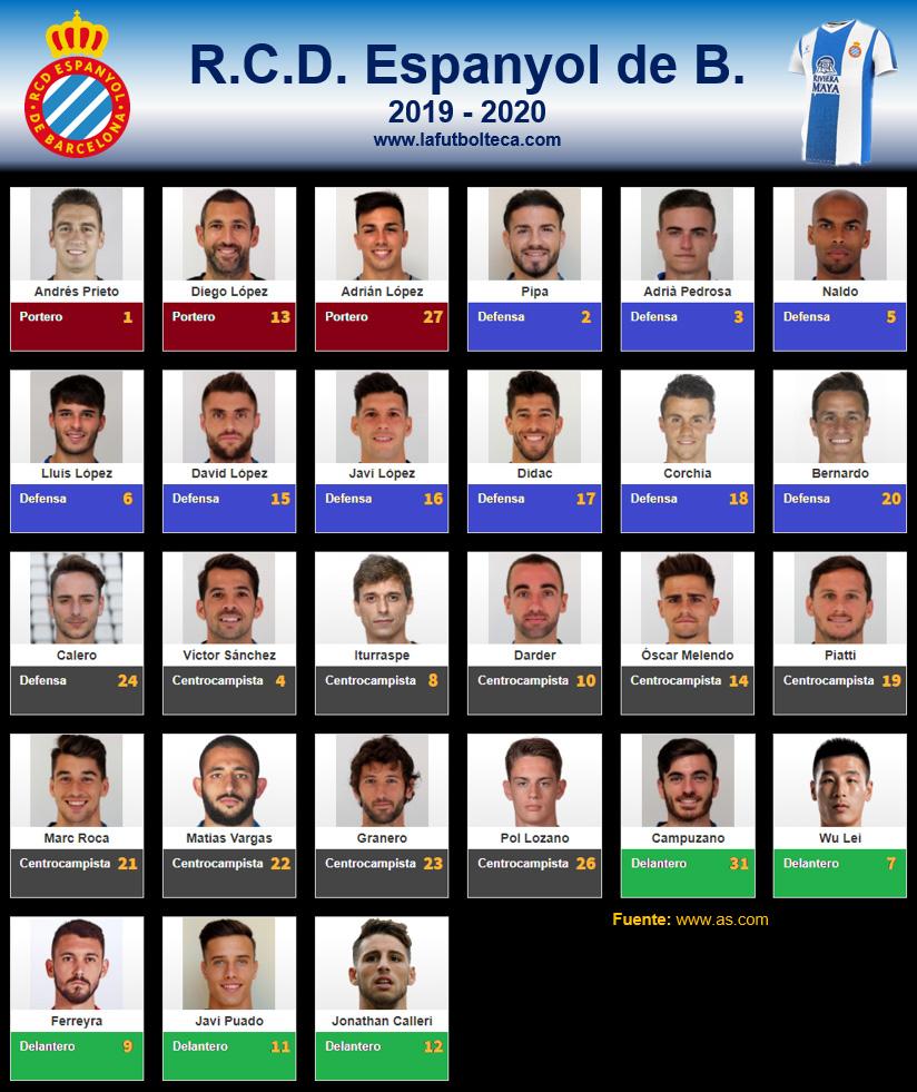 Plantilla RCD Espanyol de Barcelona 2019-2020