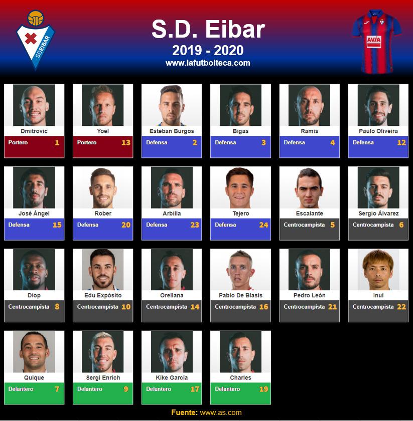 Plantilla SD Eibar 2019-2020