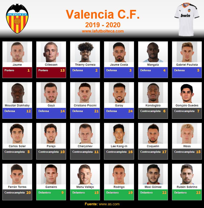 Plantilla Valencia CF 2019-2020
