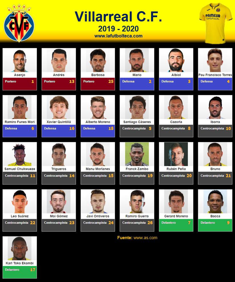 Plantilla Villarreal CF 2019-2020