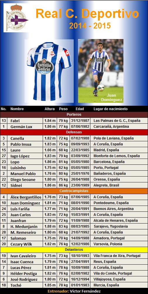plantilla RC Deportivo La Coruna 2014-2015