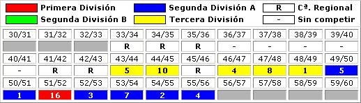 clasificaciones finales Club Atletico Tetuan