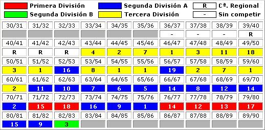 clasificaciones finales Burgos CF 1
