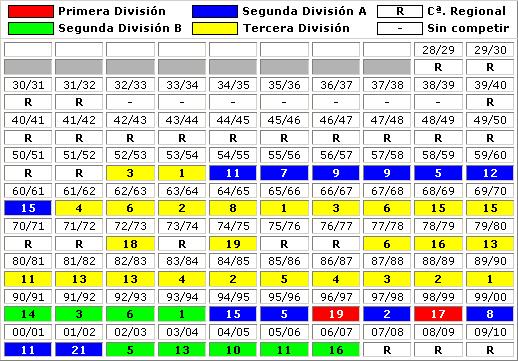 clasificaciones finales CF Extremadura