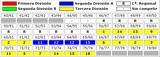 clasificaciones finales Melilla CF