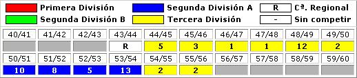 clasificaciones finales UD Melilla 1