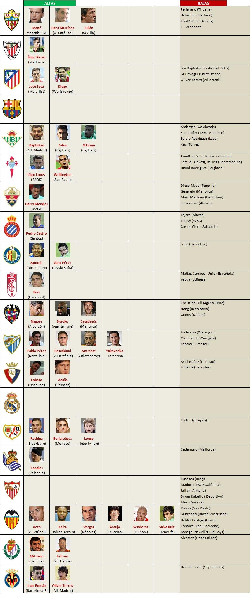 altas-bajas 2013-2014 Primera Division
