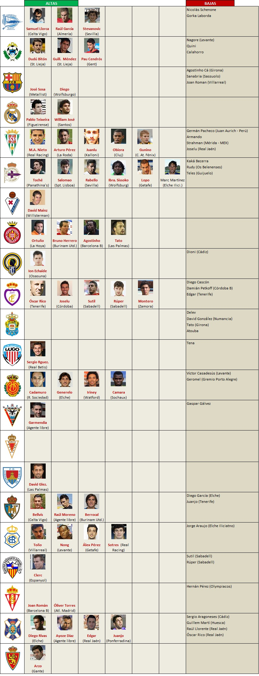 altas-bajas 2013-2014 Segunda Division